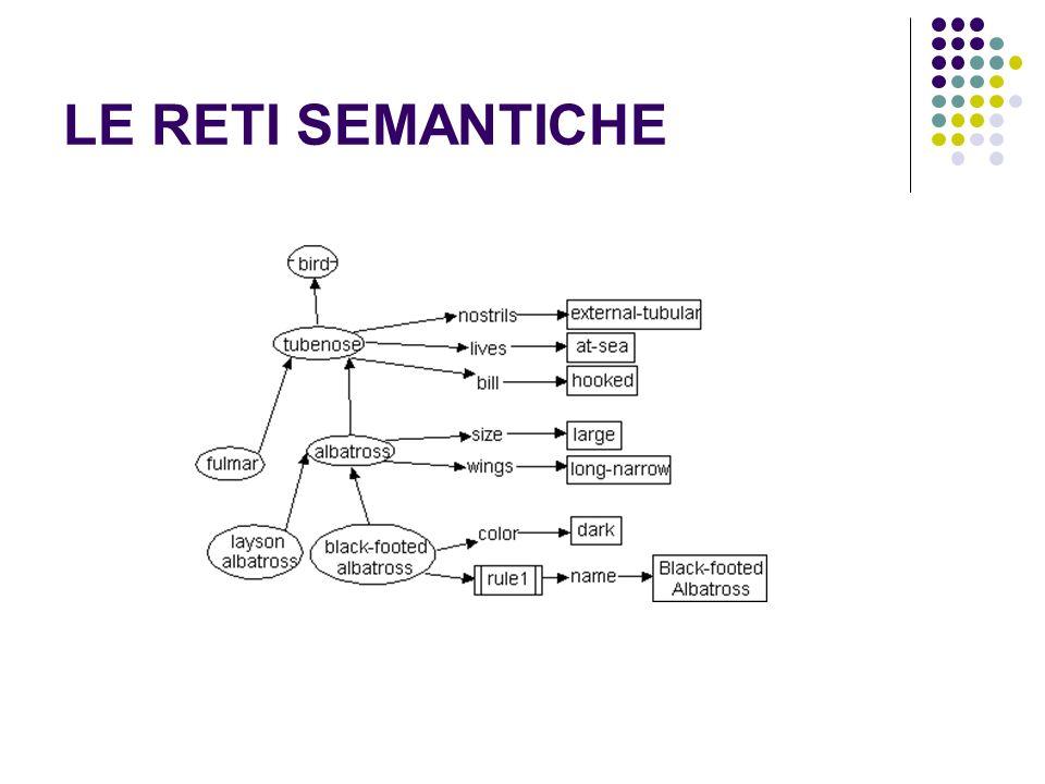 LE RETI SEMANTICHE