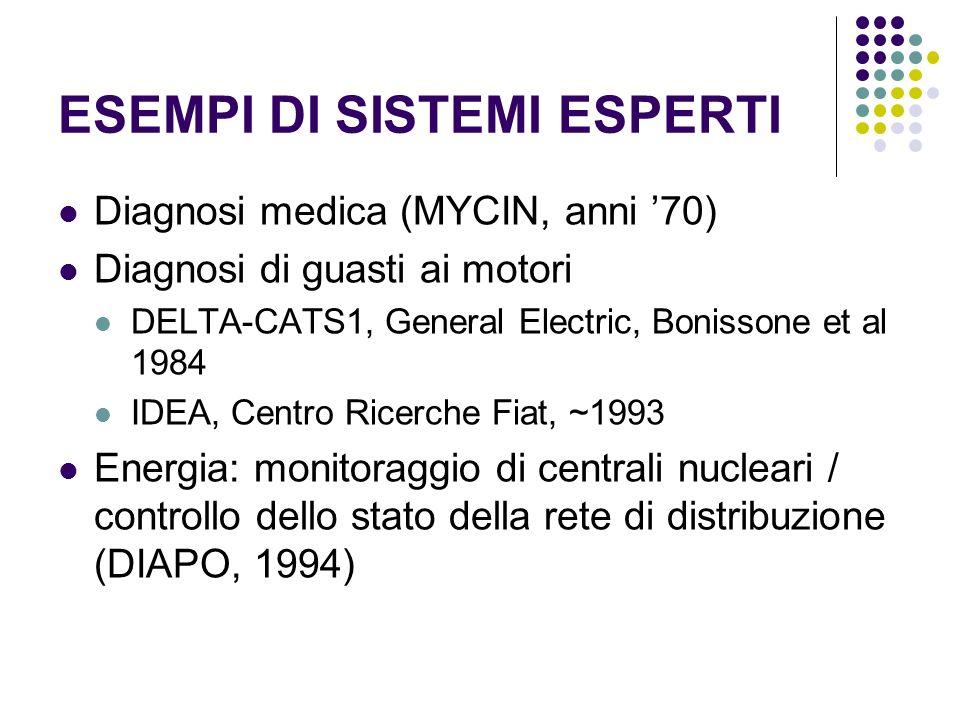 ESEMPI DI SISTEMI ESPERTI Diagnosi medica (MYCIN, anni 70) Diagnosi di guasti ai motori DELTA-CATS1, General Electric, Bonissone et al 1984 IDEA, Cent