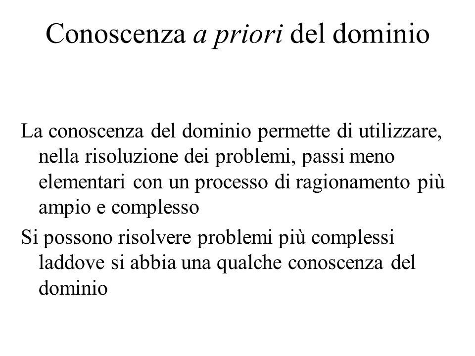 Conoscenza a priori del dominio La conoscenza del dominio permette di utilizzare, nella risoluzione dei problemi, passi meno elementari con un process