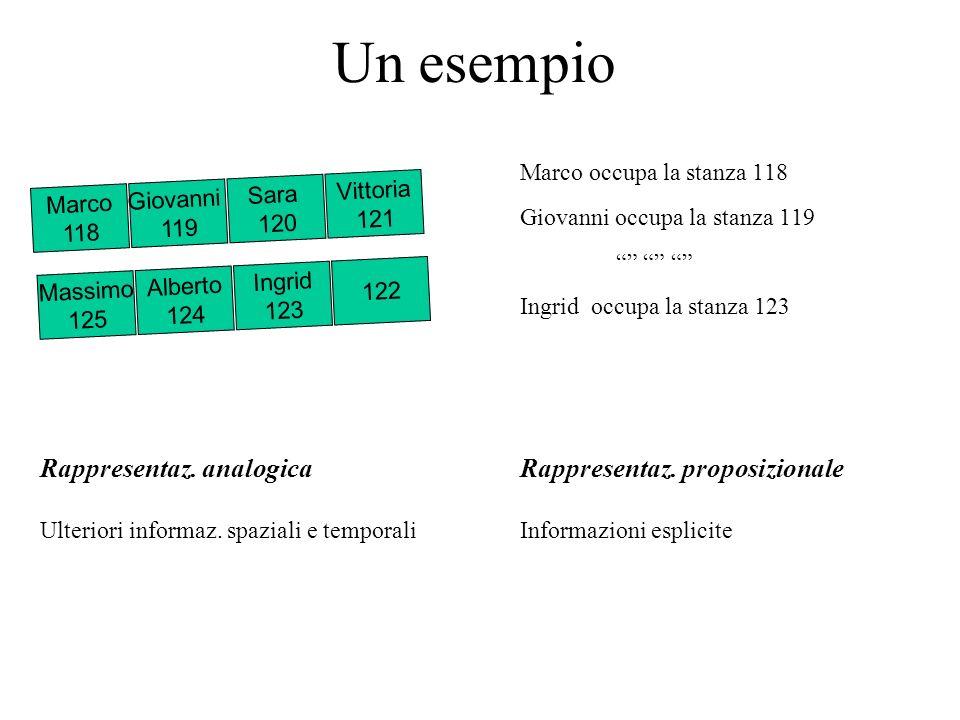 Un esempio Marco occupa la stanza 118 Giovanni occupa la stanza 119 Ingrid occupa la stanza 123 Rappresentaz. analogicaRappresentaz. proposizionale Ul