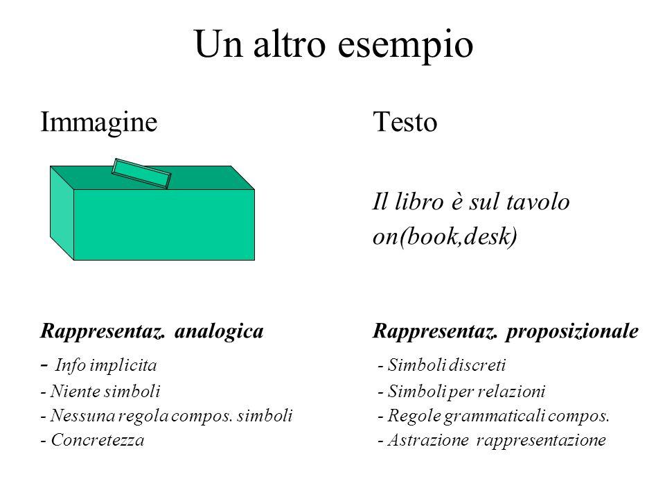 Un altro esempio ImmagineTesto Il libro è sul tavolo on(book,desk) Rappresentaz. analogicaRappresentaz. proposizionale - Info implicita - Simboli disc