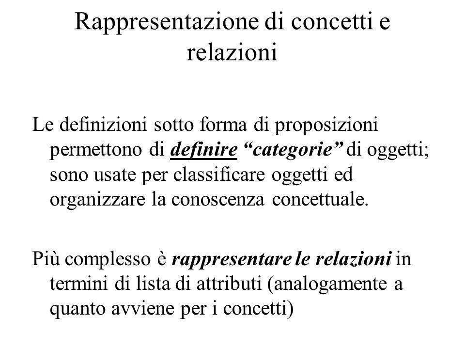 Rappresentazione di concetti e relazioni Le definizioni sotto forma di proposizioni permettono di definire categorie di oggetti; sono usate per classi