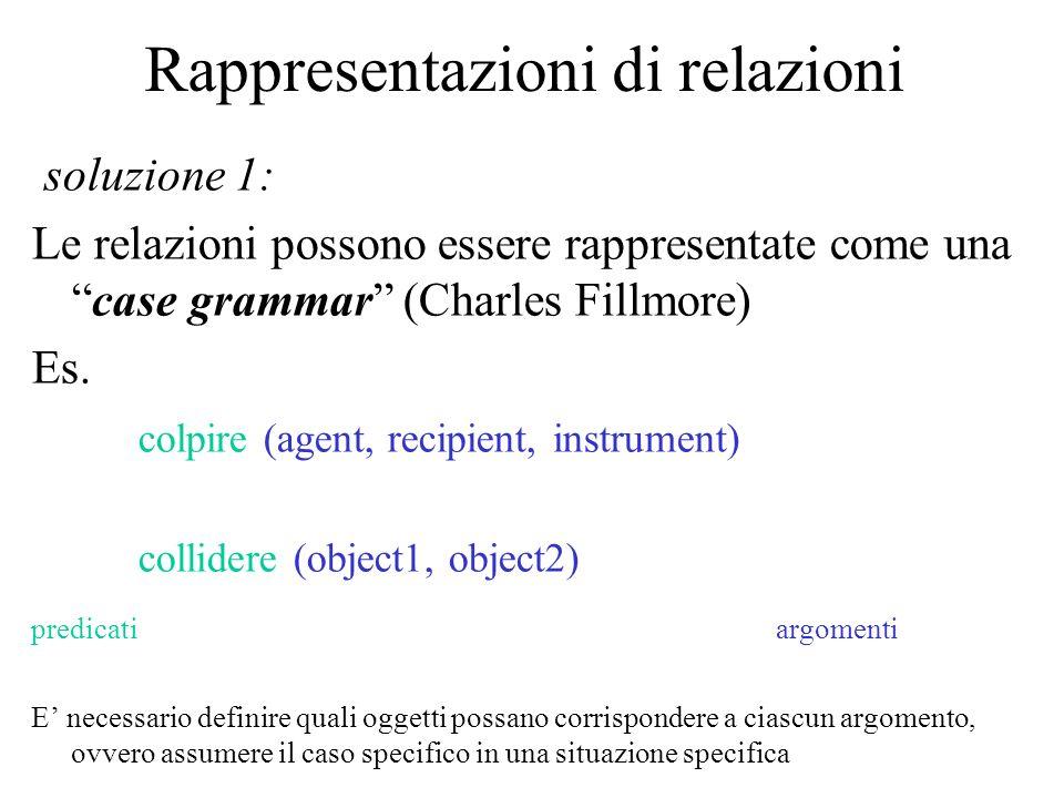 Rappresentazioni di relazioni soluzione 1: Le relazioni possono essere rappresentate come unacase grammar (Charles Fillmore) Es. colpire (agent, recip