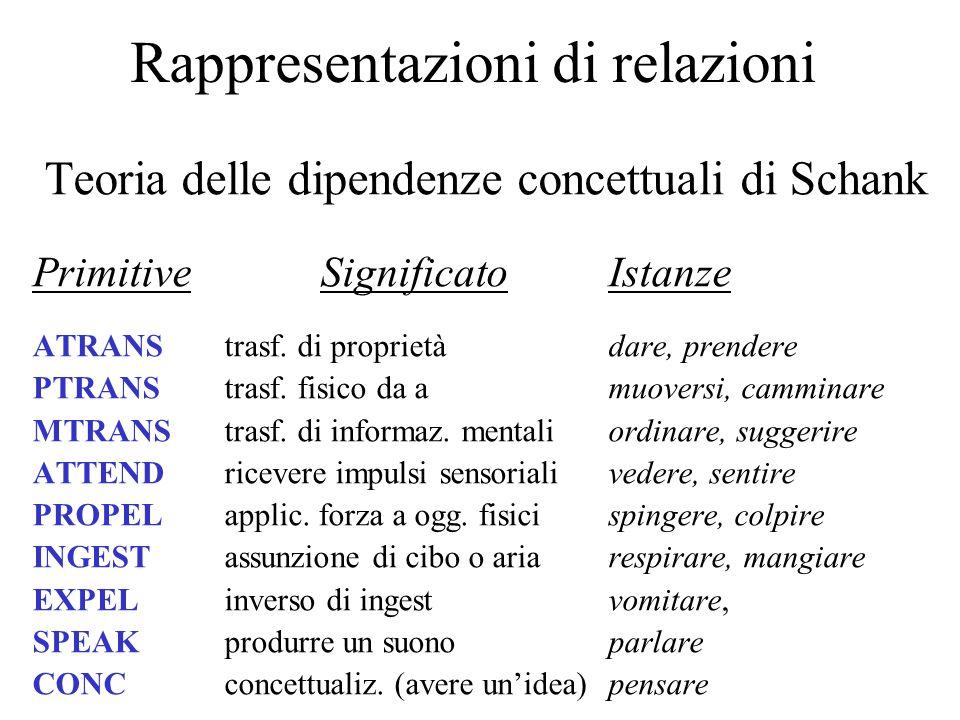 Rappresentazioni di relazioni Teoria delle dipendenze concettuali di Schank PrimitiveSignificatoIstanze ATRANStrasf. di proprietàdare, prendere PTRANS