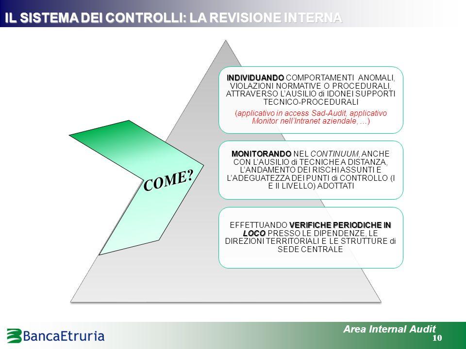 10 Area Internal Audit IL SISTEMA DEI CONTROLLI: LA REVISIONE INTERNA INDIVIDUANDO INDIVIDUANDO COMPORTAMENTI ANOMALI, VIOLAZIONI NORMATIVE O PROCEDUR