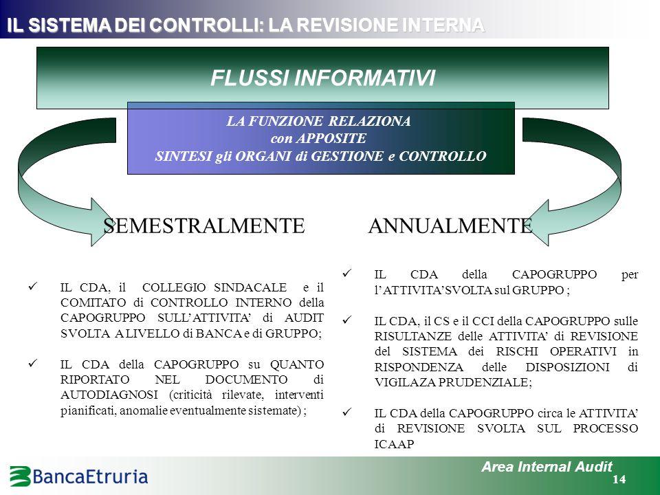 14 IL SISTEMA DEI CONTROLLI: LA REVISIONE INTERNA Area Internal Audit LA FUNZIONE RELAZIONA con APPOSITE SINTESI gli ORGANI di GESTIONE e CONTROLLO IL