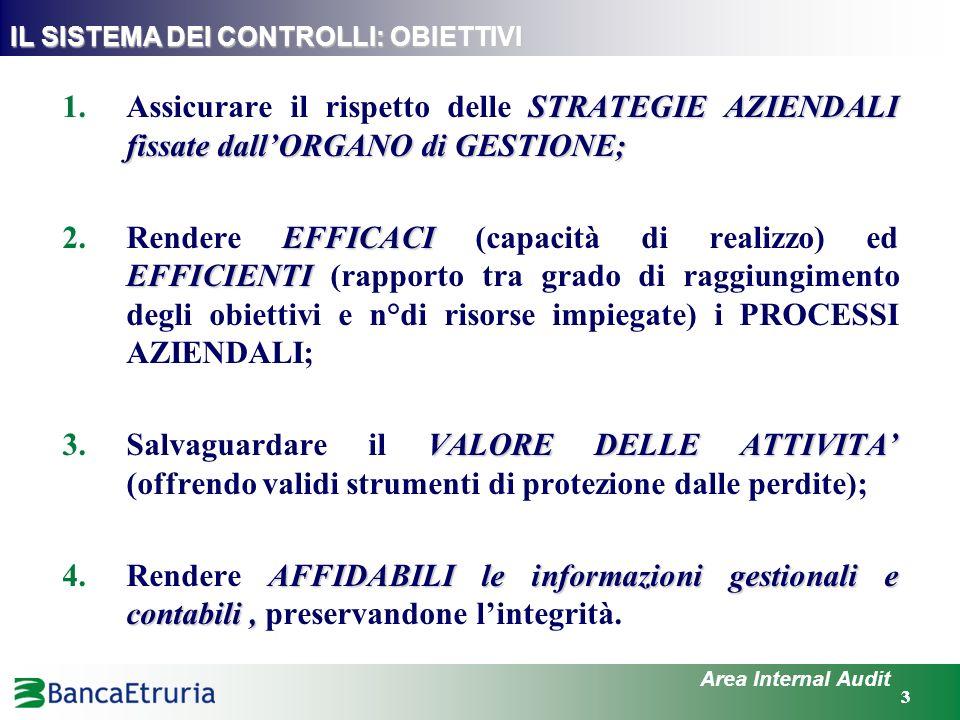 44 Area Internal Audit IL SISTEMA DEI CONTROLLI - STRUTTURA DIRETTORE GENERALE CONSIGLIO di AMMINISTRAZIONE RISK MANAGEMENT (15) INTERNAL AUDIT (1) COMPLIANCE (6) AREA MERCATO (RETE PERIFERICA - DIREZIONI TERRITORIALI e FILIALI) CHIEF FINANCIAL OFFICER AUDIT RISCHI (7) ISPETTORATO (12) PRESIDIO PROCESSI CONTABILI (4)