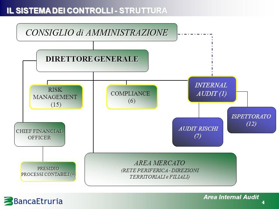 44 Area Internal Audit IL SISTEMA DEI CONTROLLI - STRUTTURA DIRETTORE GENERALE CONSIGLIO di AMMINISTRAZIONE RISK MANAGEMENT (15) INTERNAL AUDIT (1) CO