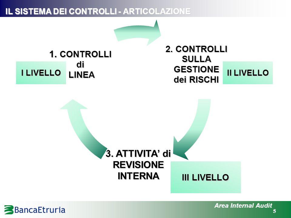 55 IL SISTEMA DEI CONTROLLI - ARTICOLAZIONE Area Internal Audit 2. CONTROLLI SULLA GESTIONE dei RISCHI 3. ATTIVITA di REVISIONE INTERNA 1. CONTROLLI d