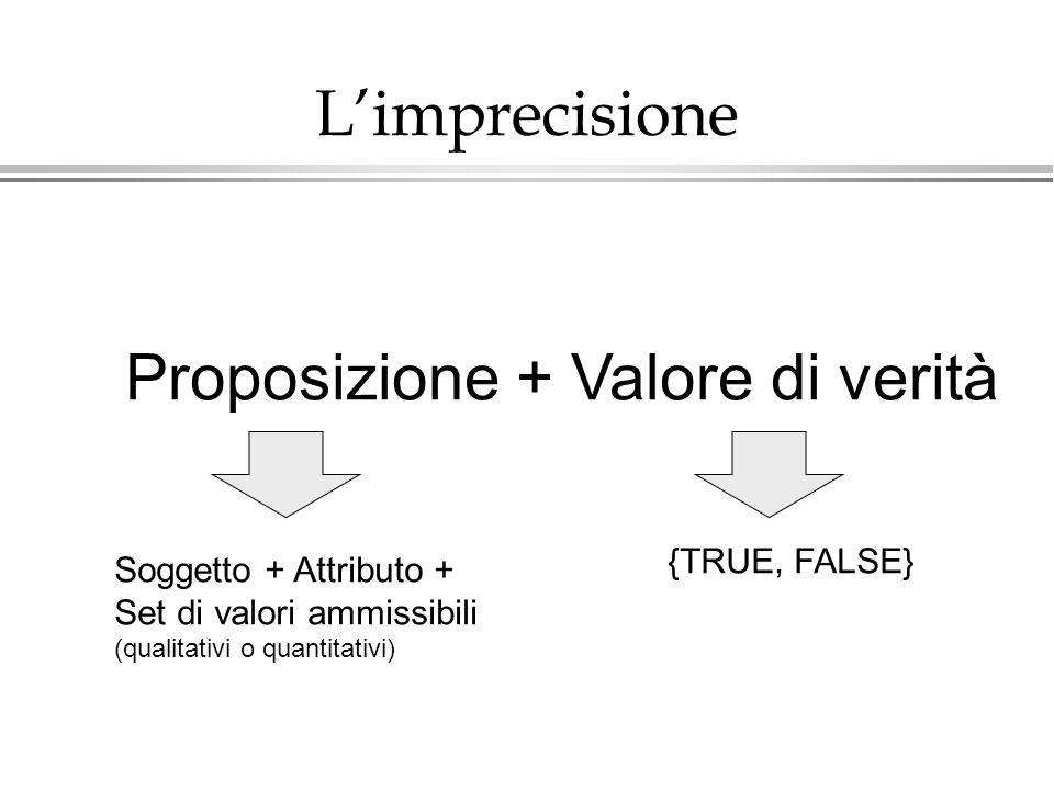 Limprecisione Proposizione + Valore di verità Soggetto + Attributo + Set di valori ammissibili (qualitativi o quantitativi) {TRUE, FALSE}