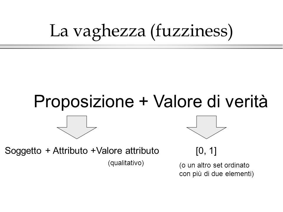 La vaghezza (fuzziness) Proposizione + Valore di verità Soggetto + Attributo +Valore attributo (qualitativo) [0, 1] (o un altro set ordinato con più d