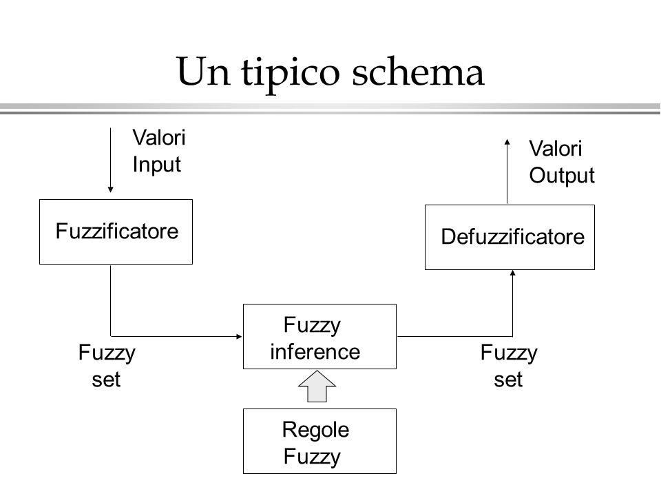 Un tipico schema Fuzzificatore Defuzzificatore Valori Input Fuzzy inference Valori Output Regole Fuzzy set Fuzzy set