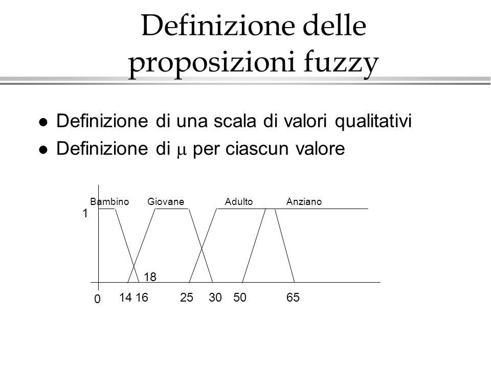 l Definizione di una scala di valori qualitativi Definizione di per ciascun valore Definizione delle proposizioni fuzzy BambinoGiovaneAdultoAnziano 0