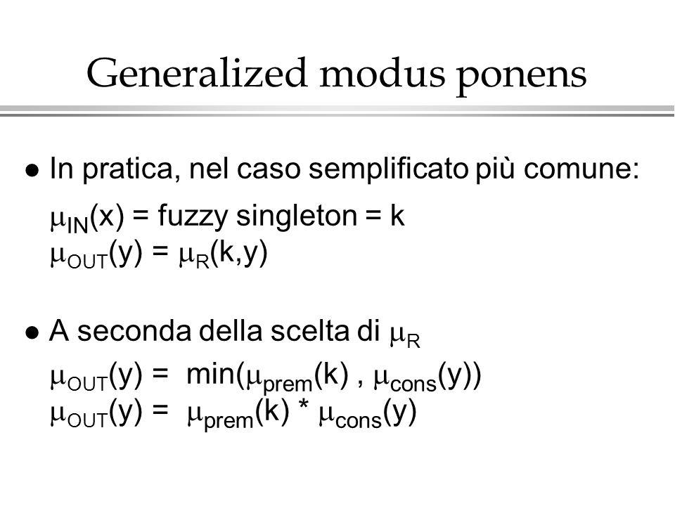 Generalized modus ponens l In pratica, nel caso semplificato più comune: IN (x) = fuzzy singleton = k OUT (y) = R (k,y) A seconda della scelta di R OU
