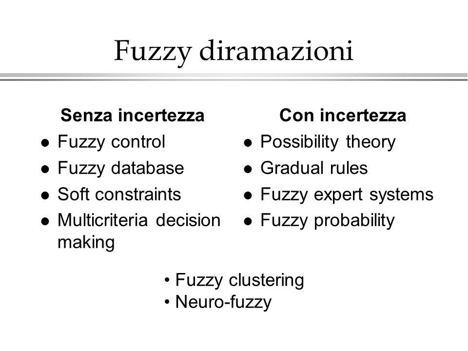 Fuzzy diramazioni Senza incertezza l Fuzzy control l Fuzzy database l Soft constraints l Multicriteria decision making Con incertezza l Possibility th