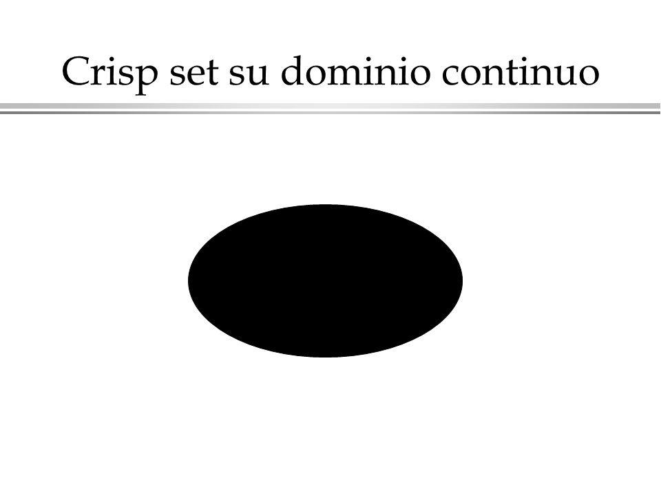 Crisp set su dominio continuo