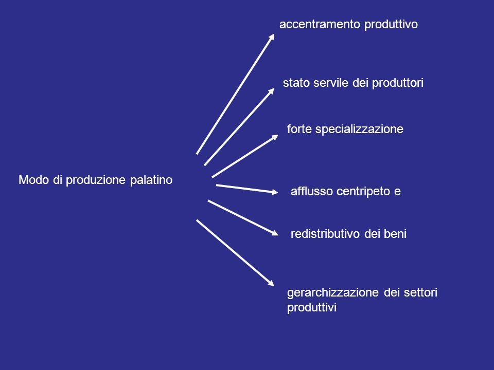 Modo di produzione domestico Coincidenza tra forze produttive e possessori dei mezzi di produzione Rete di scambi multidirezionale e reciprocativa Assenza di specializzazione a tempo pieno Pariteticità delle unità produttive e dei settori produttivi