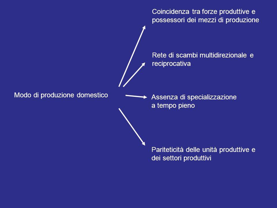 Modo di produzione domestico Coincidenza tra forze produttive e possessori dei mezzi di produzione Rete di scambi multidirezionale e reciprocativa Ass