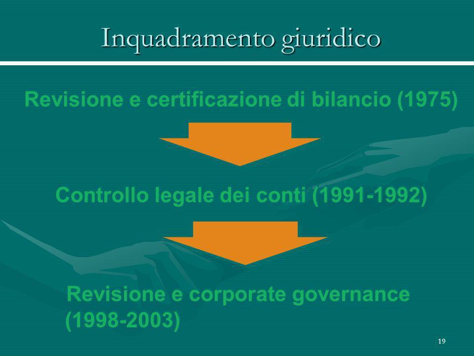 19 Inquadramento giuridico Revisione e corporate governance (1998-2003) Revisione e corporate governance (1998-2003) Controllo legale dei conti (1991-1992) Revisione e certificazione di bilancio (1975)