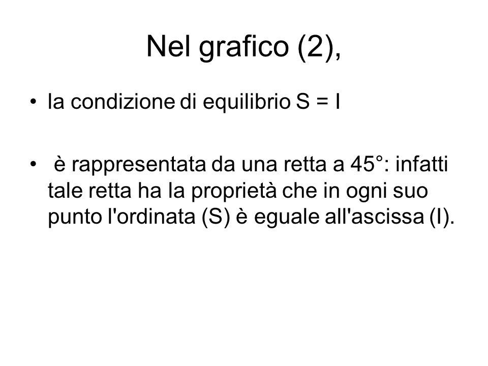 Nel grafico (2), la condizione di equilibrio S = I è rappresentata da una retta a 45°: infatti tale retta ha la proprietà che in ogni suo punto l'ordi