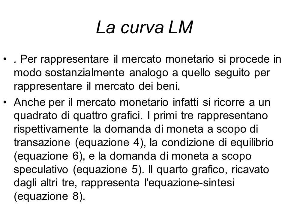 La curva LM. Per rappresentare il mercato monetario si procede in modo sostanzialmente analogo a quello seguito per rappresentare il mercato dei beni.