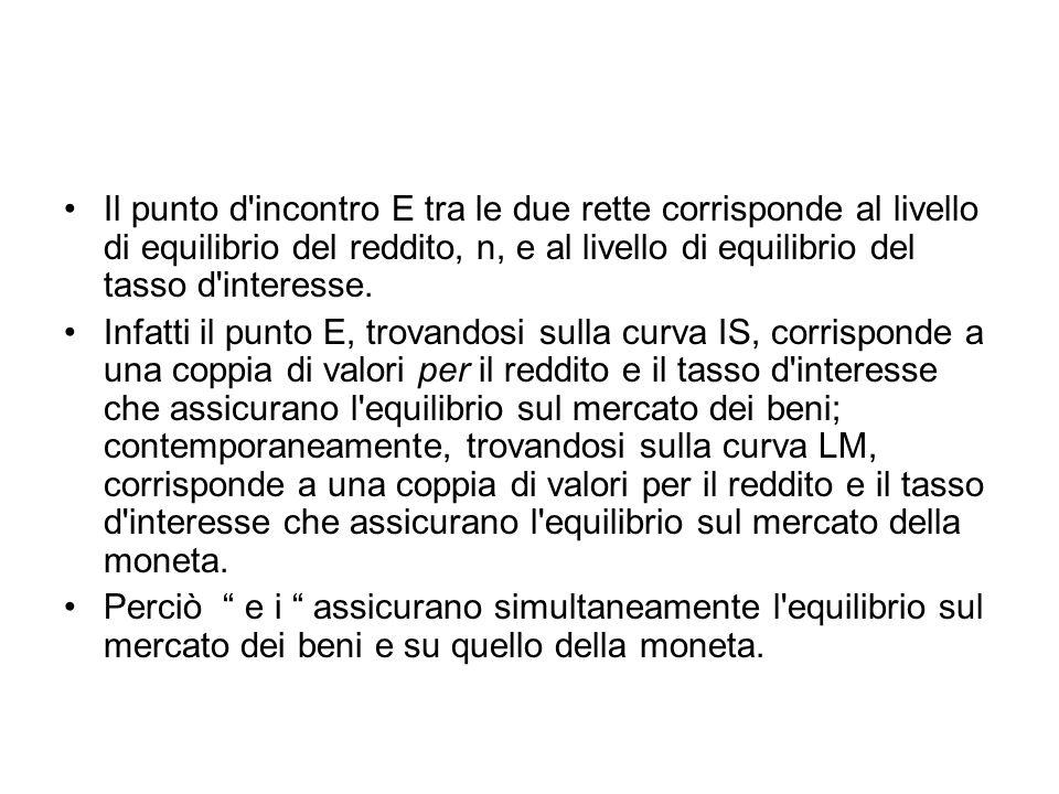 Il punto d'incontro E tra le due rette corrisponde al livello di equilibrio del reddito, n, e al livello di equilibrio del tasso d'interesse. Infatti