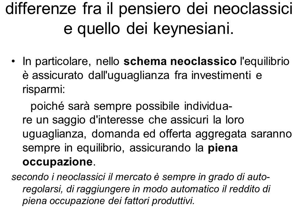 Nello schema di Keynes … invece, questo automatismo non funziona: infatti, gli investimenti dipendono dal saggio d interesse mentre il risparmio è funzione del reddito.