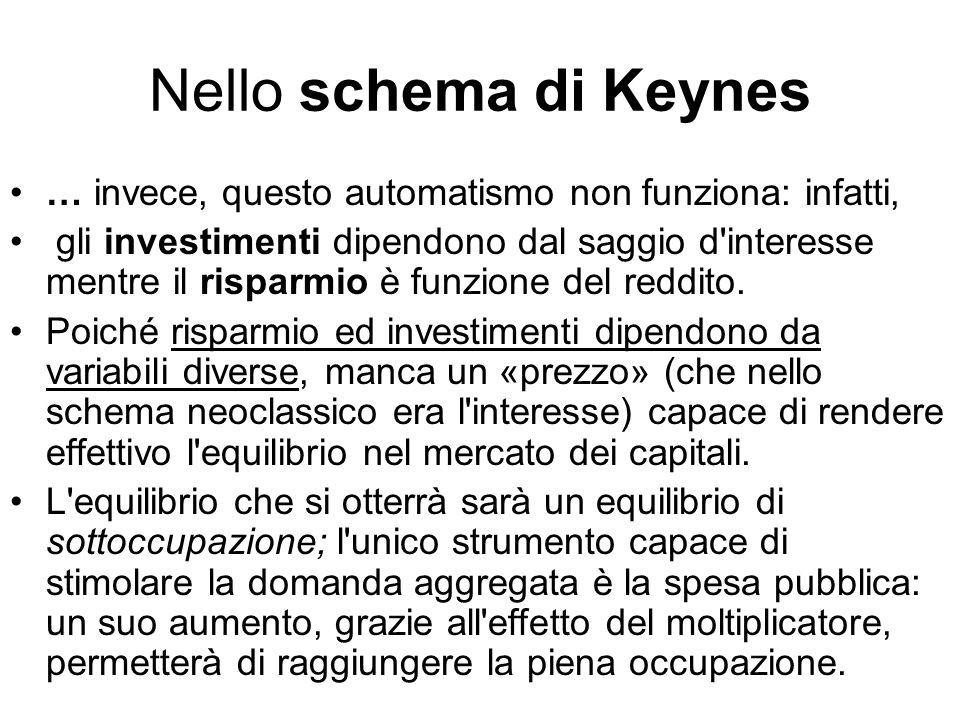 Nello schema di Keynes … invece, questo automatismo non funziona: infatti, gli investimenti dipendono dal saggio d'interesse mentre il risparmio è fun