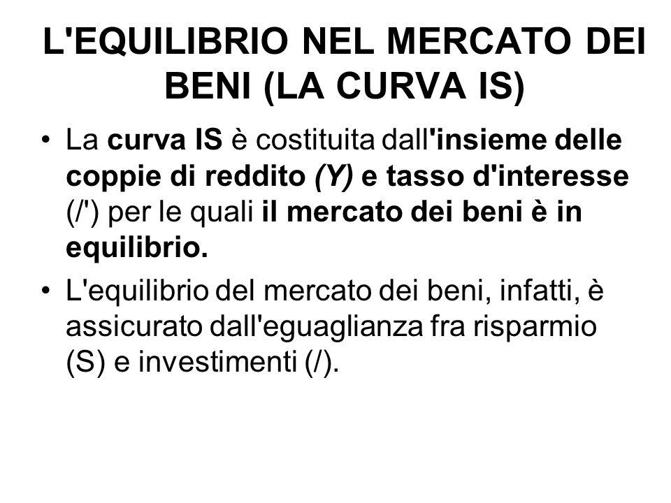 L'EQUILIBRIO NEL MERCATO DEI BENI (LA CURVA IS) La curva IS è costituita dall'insieme delle coppie di reddito (Y) e tasso d'interesse (/') per le qual