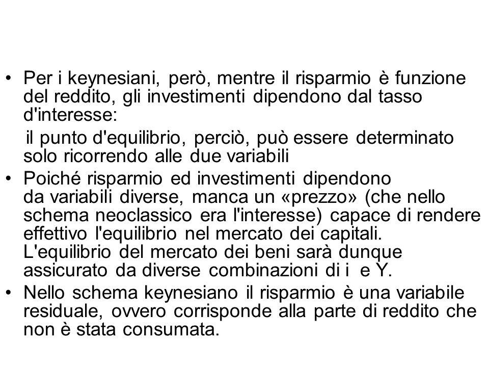 Per i keynesiani, però, mentre il risparmio è funzione del reddito, gli investimenti dipendono dal tasso d'interesse: il punto d'equilibrio, perciò, p