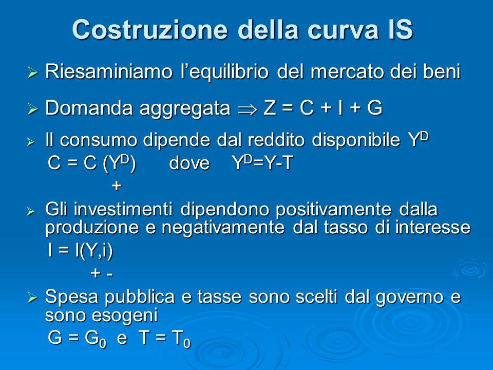 Costruzione della curva IS Riesaminiamo lequilibrio del mercato dei beni Riesaminiamo lequilibrio del mercato dei beni Domanda aggregata Z = C + I + G Domanda aggregata Z = C + I + G Il consumo dipende dal reddito disponibile Y D Il consumo dipende dal reddito disponibile Y D C = C (Y D ) dove Y D =Y-T C = C (Y D ) dove Y D =Y-T + Gli investimenti dipendono positivamente dalla produzione e negativamente dal tasso di interesse Gli investimenti dipendono positivamente dalla produzione e negativamente dal tasso di interesse I = I(Y,i) I = I(Y,i) + - + - Spesa pubblica e tasse sono scelti dal governo e sono esogeni Spesa pubblica e tasse sono scelti dal governo e sono esogeni G = G 0 e T = T 0 G = G 0 e T = T 0