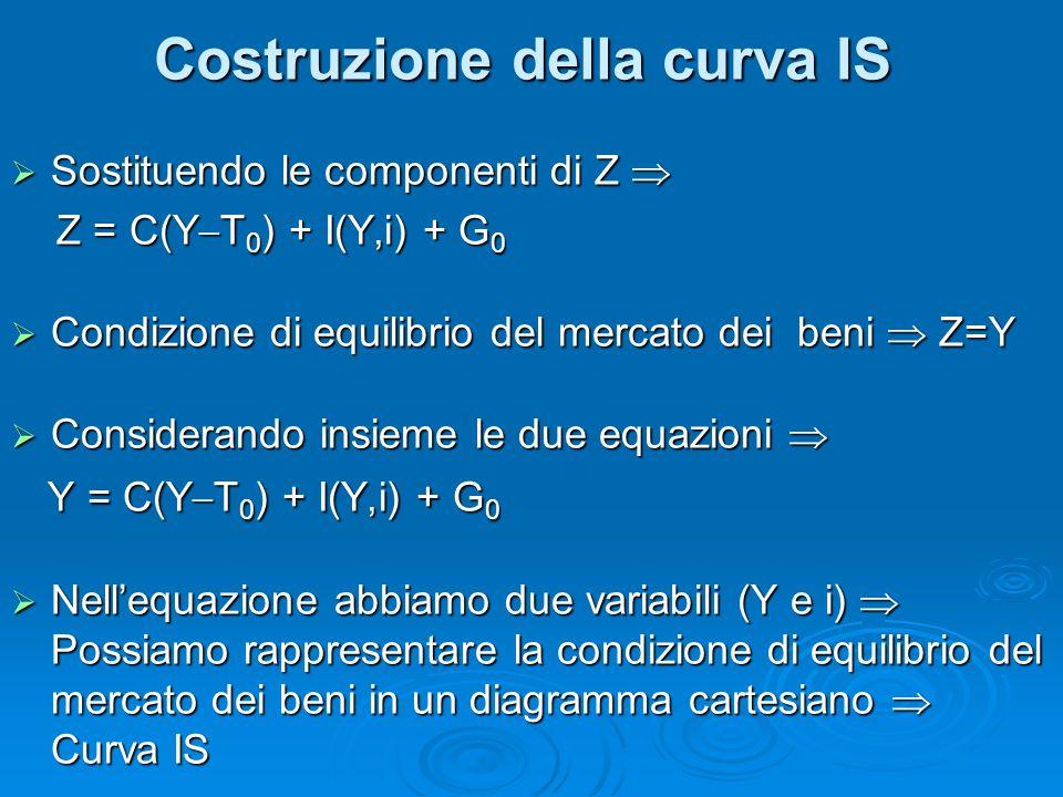 Sostituendo le componenti di Z Sostituendo le componenti di Z Z = C(Y T 0 ) + I(Y,i) + G 0 Z = C(Y T 0 ) + I(Y,i) + G 0 Condizione di equilibrio del m