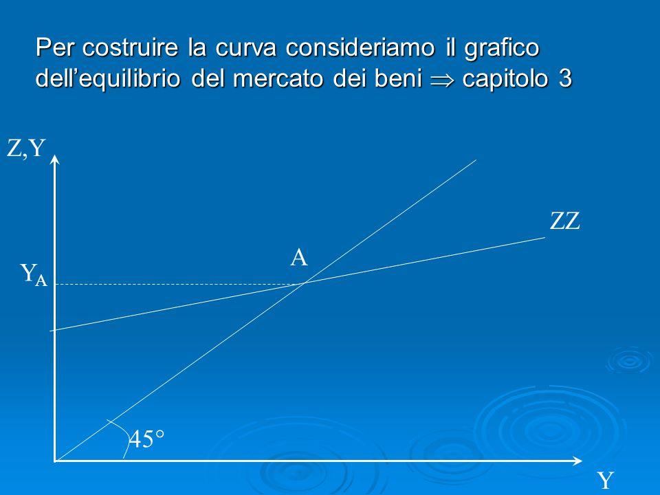 Per costruire la curva consideriamo il grafico dellequilibrio del mercato dei beni capitolo 3 Z,Y 45° A ZZ YAYA Y