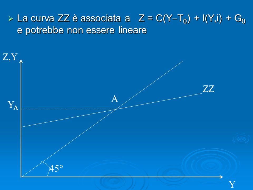 La curva ZZ è associata a Z = C(Y T 0 ) + I(Y,i) + G 0 e potrebbe non essere lineare La curva ZZ è associata a Z = C(Y T 0 ) + I(Y,i) + G 0 e potrebbe non essere lineare Z,Y 45° A ZZ YAYA Y