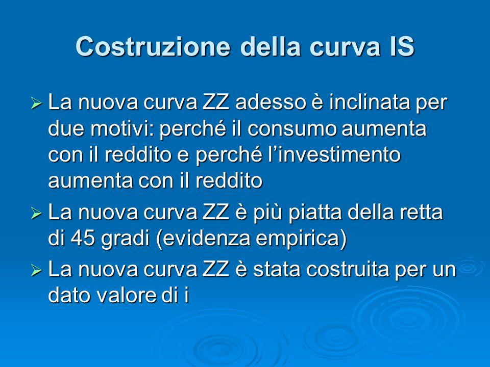Costruzione della curva IS La nuova curva ZZ adesso è inclinata per due motivi: perché il consumo aumenta con il reddito e perché linvestimento aumenta con il reddito La nuova curva ZZ adesso è inclinata per due motivi: perché il consumo aumenta con il reddito e perché linvestimento aumenta con il reddito La nuova curva ZZ è più piatta della retta di 45 gradi (evidenza empirica) La nuova curva ZZ è più piatta della retta di 45 gradi (evidenza empirica) La nuova curva ZZ è stata costruita per un dato valore di i La nuova curva ZZ è stata costruita per un dato valore di i