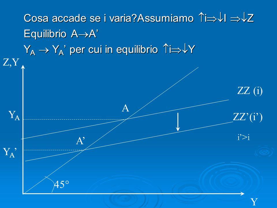 Cosa accade se i varia?Assumiamo i I Z Equilibrio A A Y A Y A per cui in equilibrio i Y ZZ(i) Z,Y 45° A ZZ (i) YAYA Y A A Y i>i