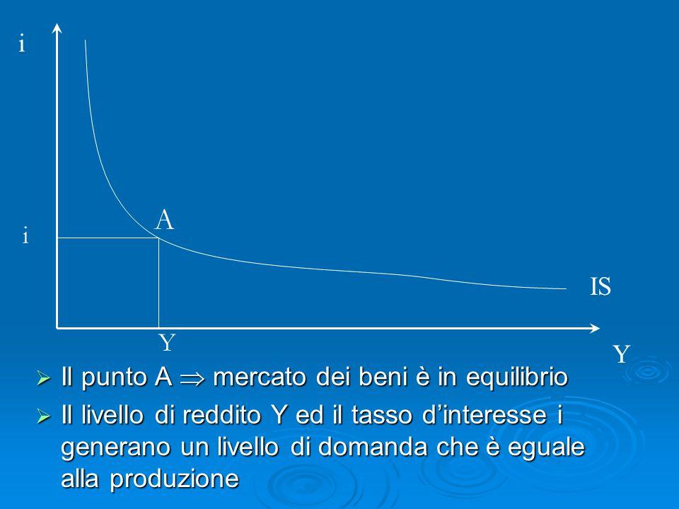Il punto A mercato dei beni è in equilibrio Il punto A mercato dei beni è in equilibrio Il livello di reddito Y ed il tasso dinteresse i generano un livello di domanda che è eguale alla produzione Il livello di reddito Y ed il tasso dinteresse i generano un livello di domanda che è eguale alla produzione i Y IS A i Y
