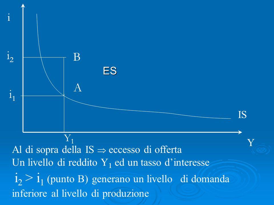 Al di sopra della IS eccesso di offerta Un livello di reddito Y 1 ed un tasso dinteresse i 2 > i 1 (punto B) generano un livello di domanda inferiore al livello di produzione i Y IS A ES i1i1 Y1Y1 B i2i2
