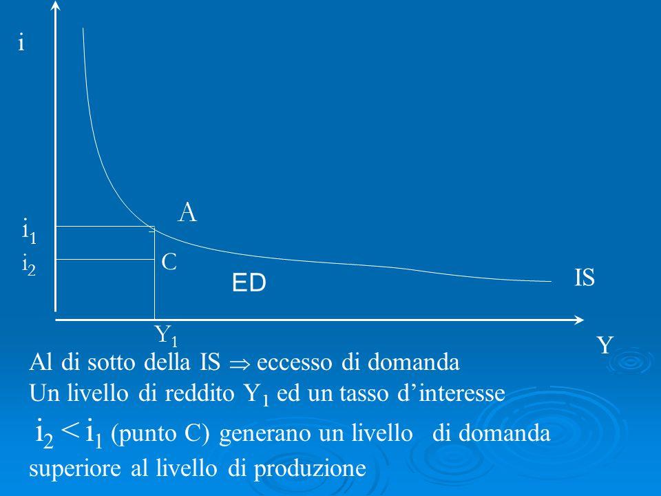 Al di sotto della IS eccesso di domanda Un livello di reddito Y 1 ed un tasso dinteresse i 2 < i 1 (punto C) generano un livello di domanda superiore al livello di produzione i Y IS A i1i1 Y1Y1 i2i2 C ED