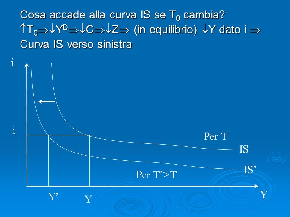 Cosa accade alla curva IS se T 0 cambia.