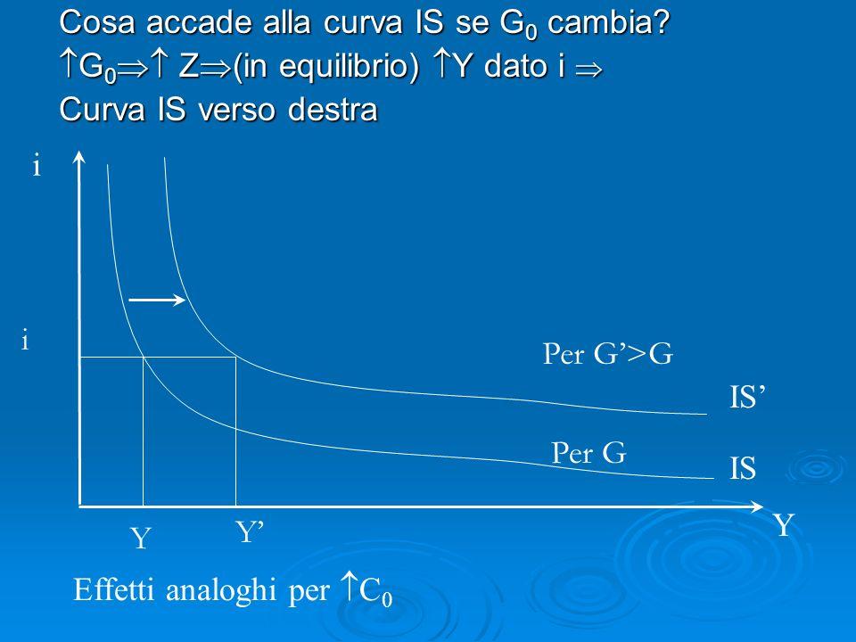 Cosa accade alla curva IS se G 0 cambia.