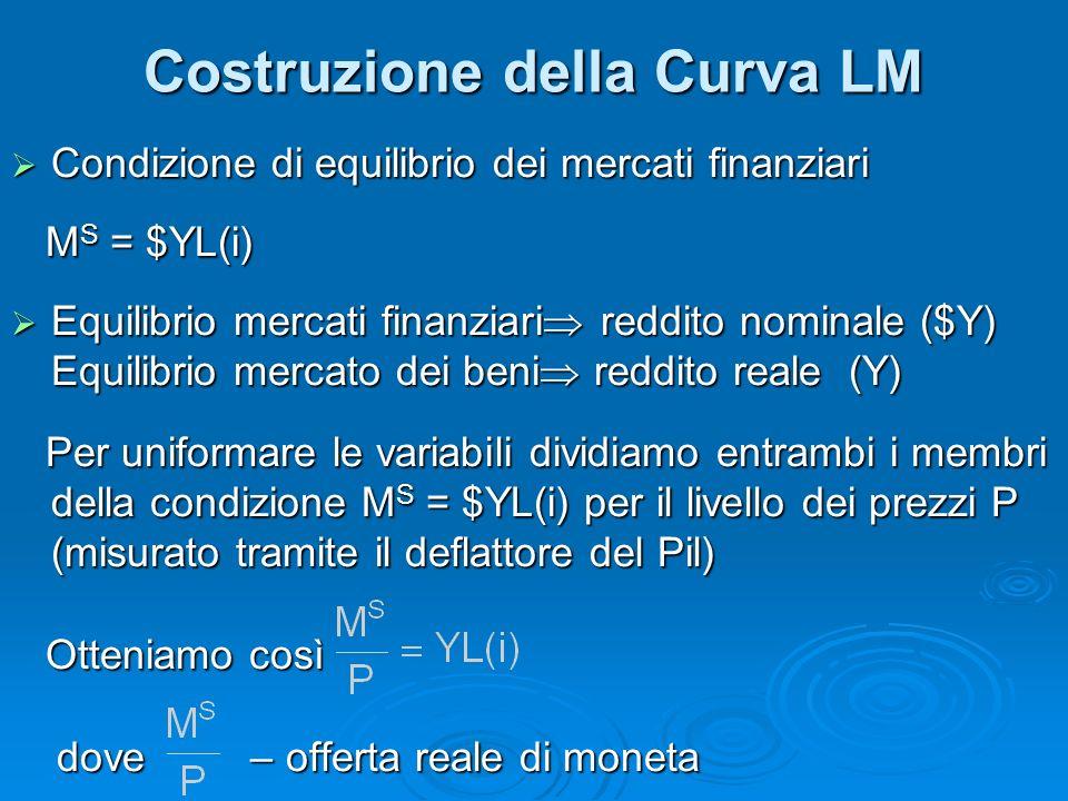Costruzione della Curva LM Condizione di equilibrio dei mercati finanziari Condizione di equilibrio dei mercati finanziari M S = $YL(i) M S = $YL(i) E