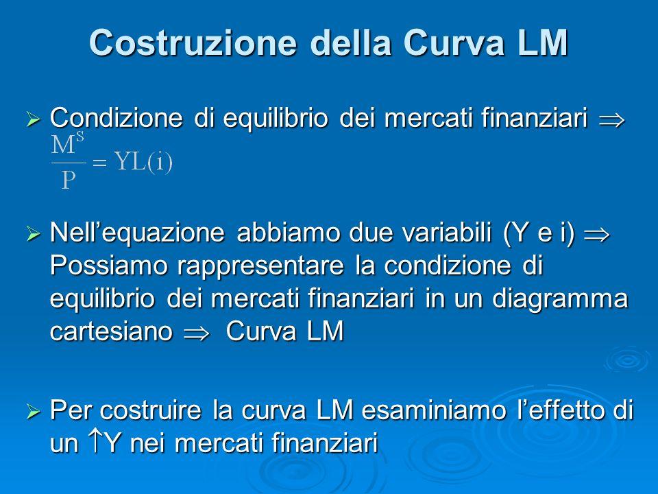 Costruzione della Curva LM Condizione di equilibrio dei mercati finanziari Condizione di equilibrio dei mercati finanziari Nellequazione abbiamo due variabili (Y e i) Possiamo rappresentare la condizione di equilibrio dei mercati finanziari in un diagramma cartesiano Curva LM Nellequazione abbiamo due variabili (Y e i) Possiamo rappresentare la condizione di equilibrio dei mercati finanziari in un diagramma cartesiano Curva LM Per costruire la curva LM esaminiamo leffetto di un Y nei mercati finanziari Per costruire la curva LM esaminiamo leffetto di un Y nei mercati finanziari