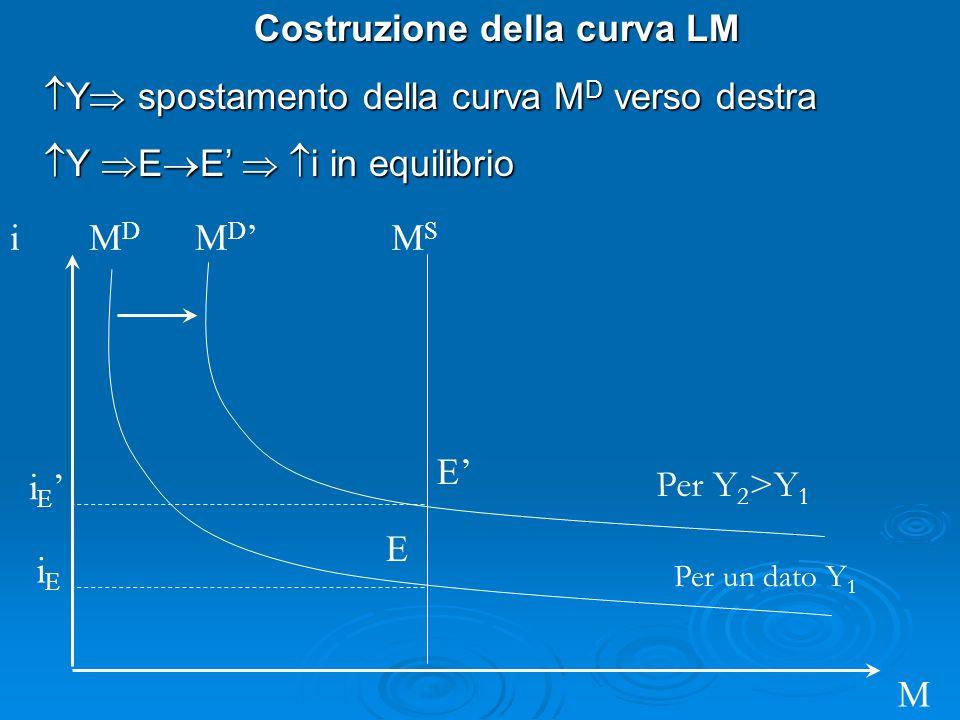 i M M D MDMD Costruzione della curva LM Y spostamento della curva M D verso destra Y spostamento della curva M D verso destra Y E E i in equilibrio Y E E i in equilibrio MSMS iEiE i E E E Per un dato Y 1 Per Y 2 >Y 1