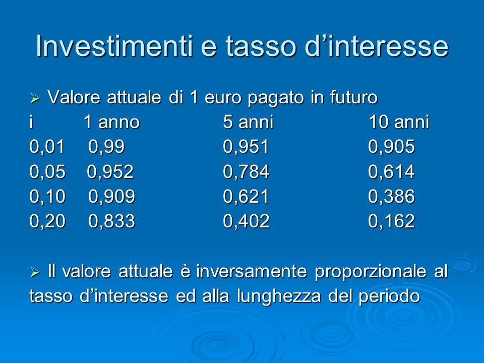 Investimenti e tasso dinteresse Valore attuale di 1 euro pagato in futuro Valore attuale di 1 euro pagato in futuro i 1 anno5 anni10 anni 0,01 0,990,9510,905 0,05 0,9520,7840,614 0,10 0,9090,6210,386 0,20 0,8330,4020,162 Il valore attuale è inversamente proporzionale al Il valore attuale è inversamente proporzionale al tasso dinteresse ed alla lunghezza del periodo