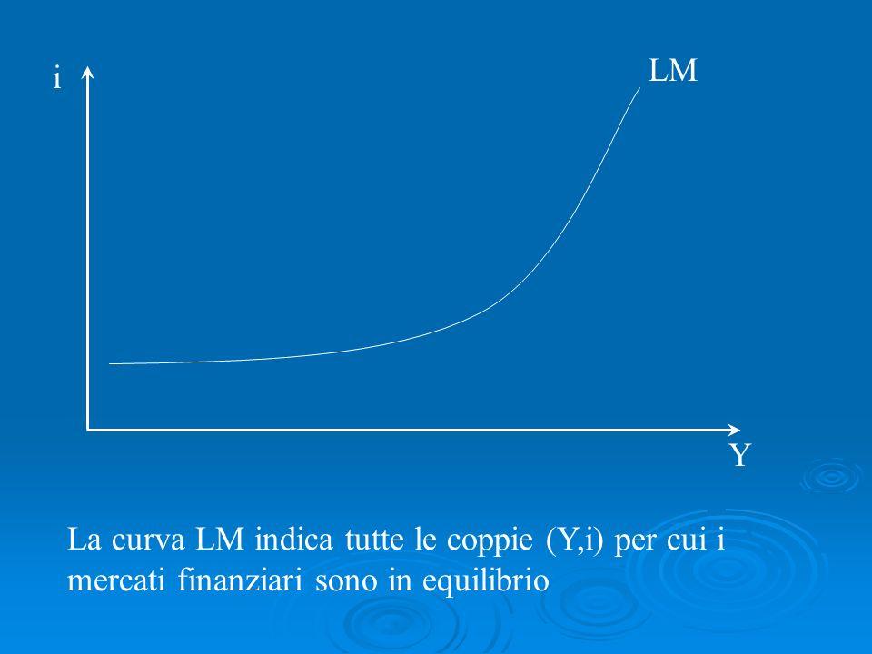 La curva LM indica tutte le coppie (Y,i) per cui i mercati finanziari sono in equilibrio LM i Y