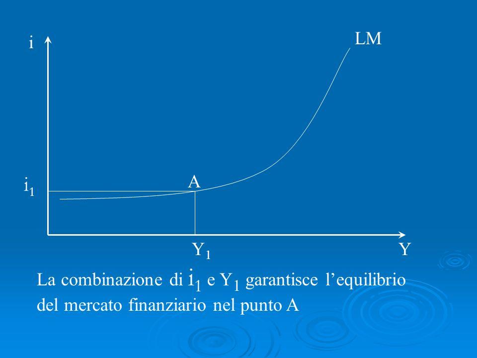 La combinazione di i 1 e Y 1 garantisce lequilibrio del mercato finanziario nel punto A LM i Y A i1i1 Y1Y1