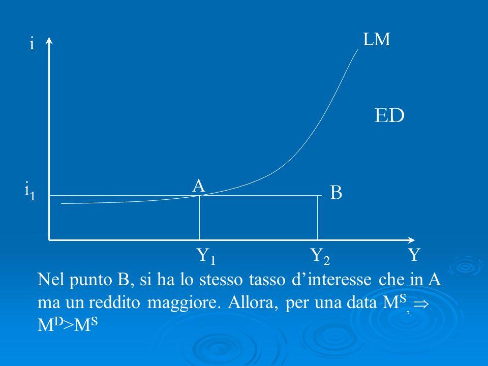 Nel punto B, si ha lo stesso tasso dinteresse che in A ma un reddito maggiore. Allora, per una data M S, M D >M S LM i Y A i1i1 Y1Y1 B Y2Y2 ED