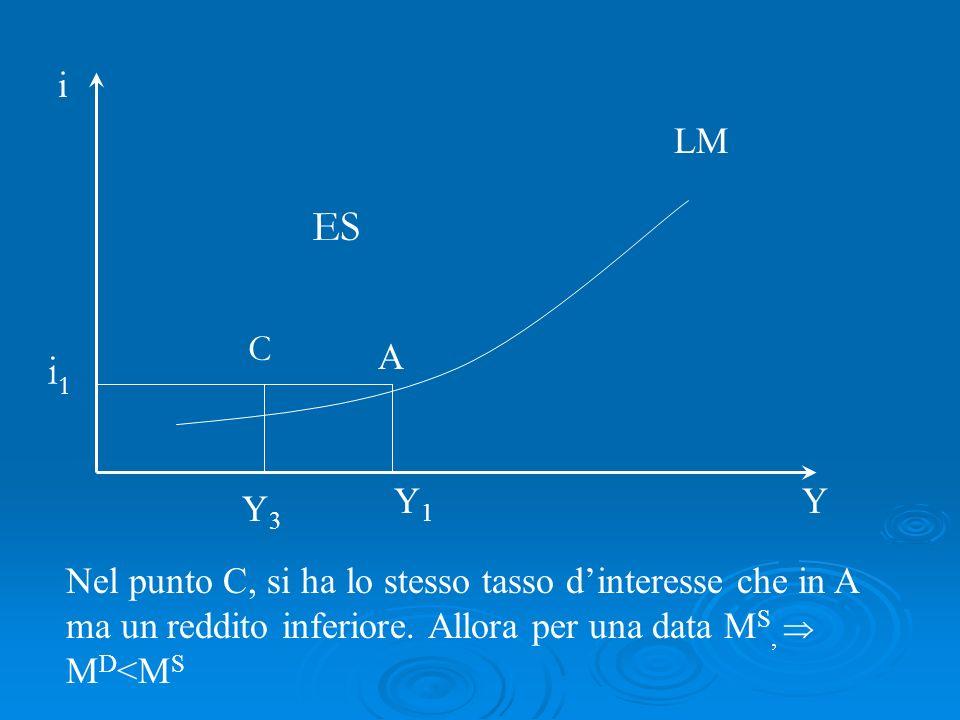 Nel punto C, si ha lo stesso tasso dinteresse che in A ma un reddito inferiore. Allora per una data M S, M D <M S LM i Y A i1i1 Y1Y1 C Y3Y3 ES