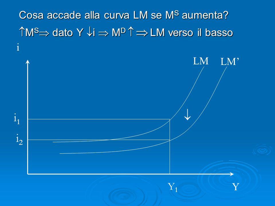 Cosa accade alla curva LM se M S aumenta? M S dato Y i M D LM verso il basso M S dato Y i M D LM verso il basso LM i Y i1i1 i2i2 Y1Y1